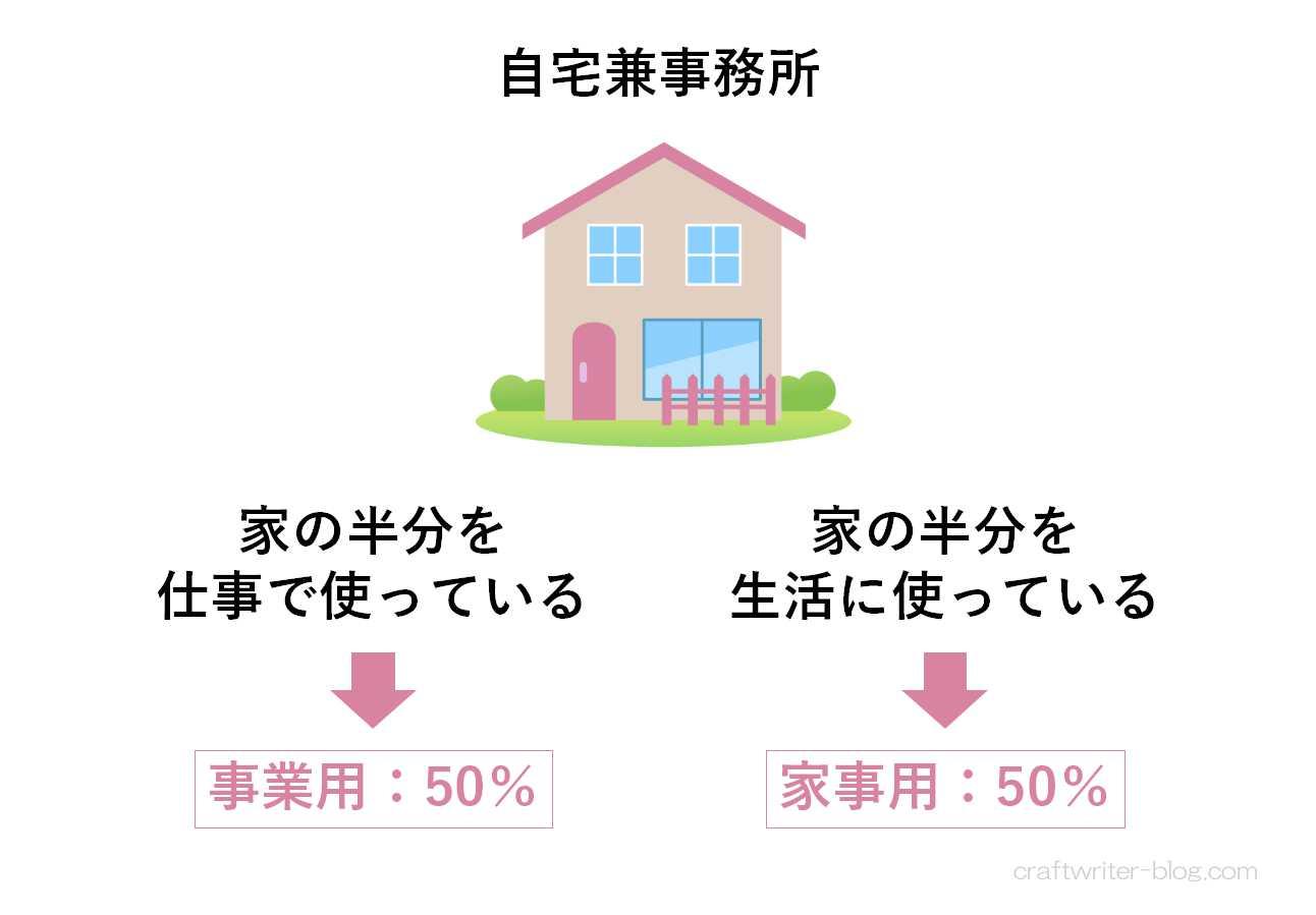 自宅兼事務所は事業で使用している比率分のみを経費にする