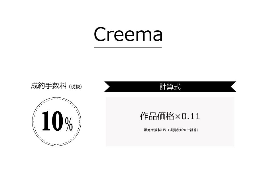 Creemaの成約手数料は税別10%(税込11%)