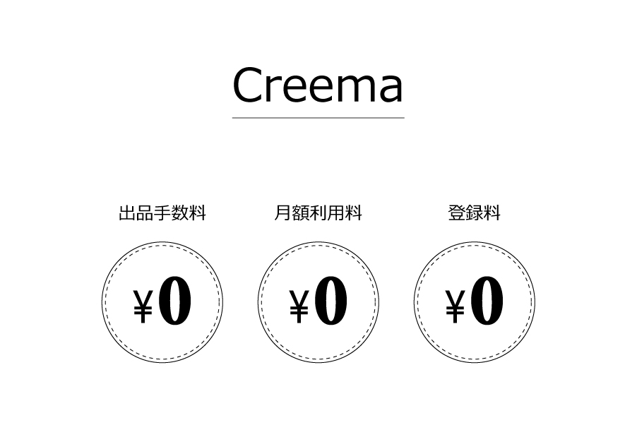 Creemaの出品・月額・登録料
