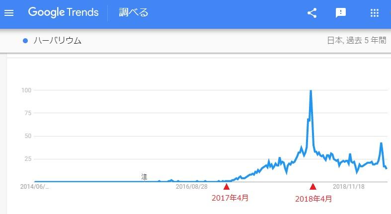 GoogleTrendの「ハーバリウム」