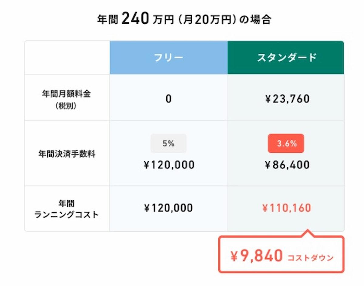 月20万売上の場合の料金シミュレーション
