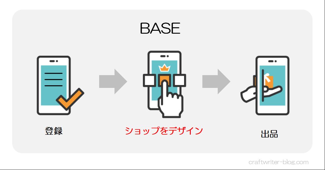 BASEの出品の流れ