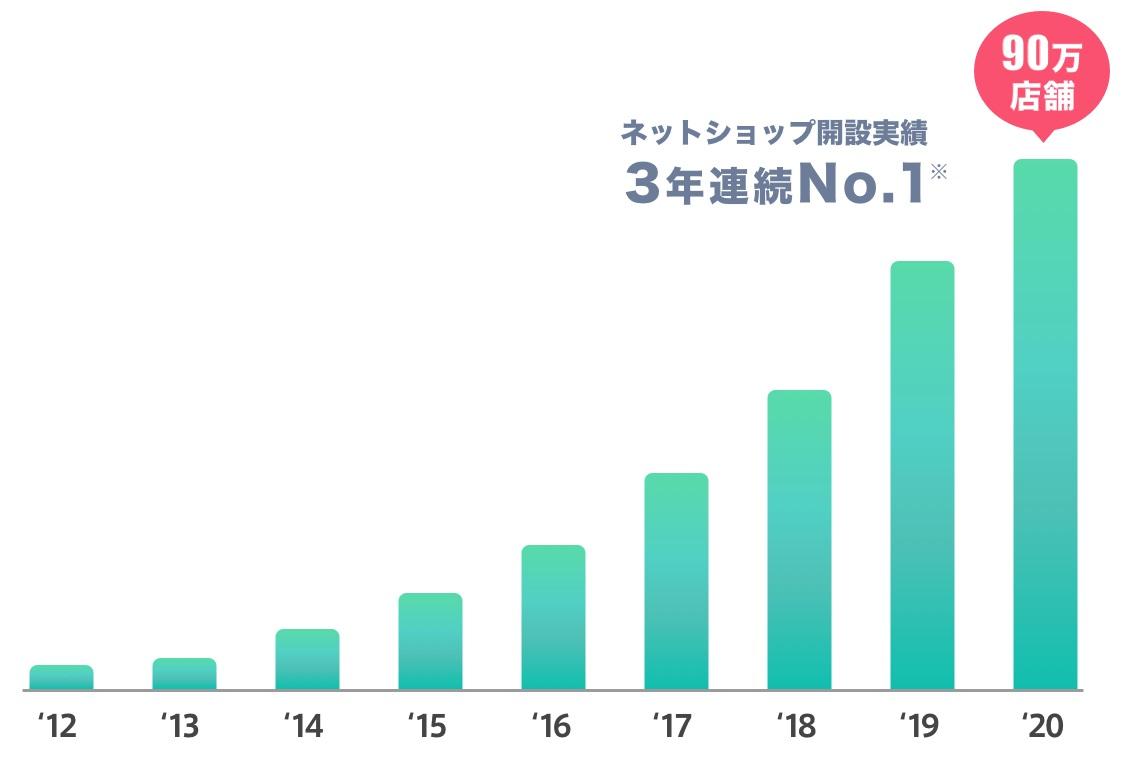 BASEショップ開設数の推移グラフ