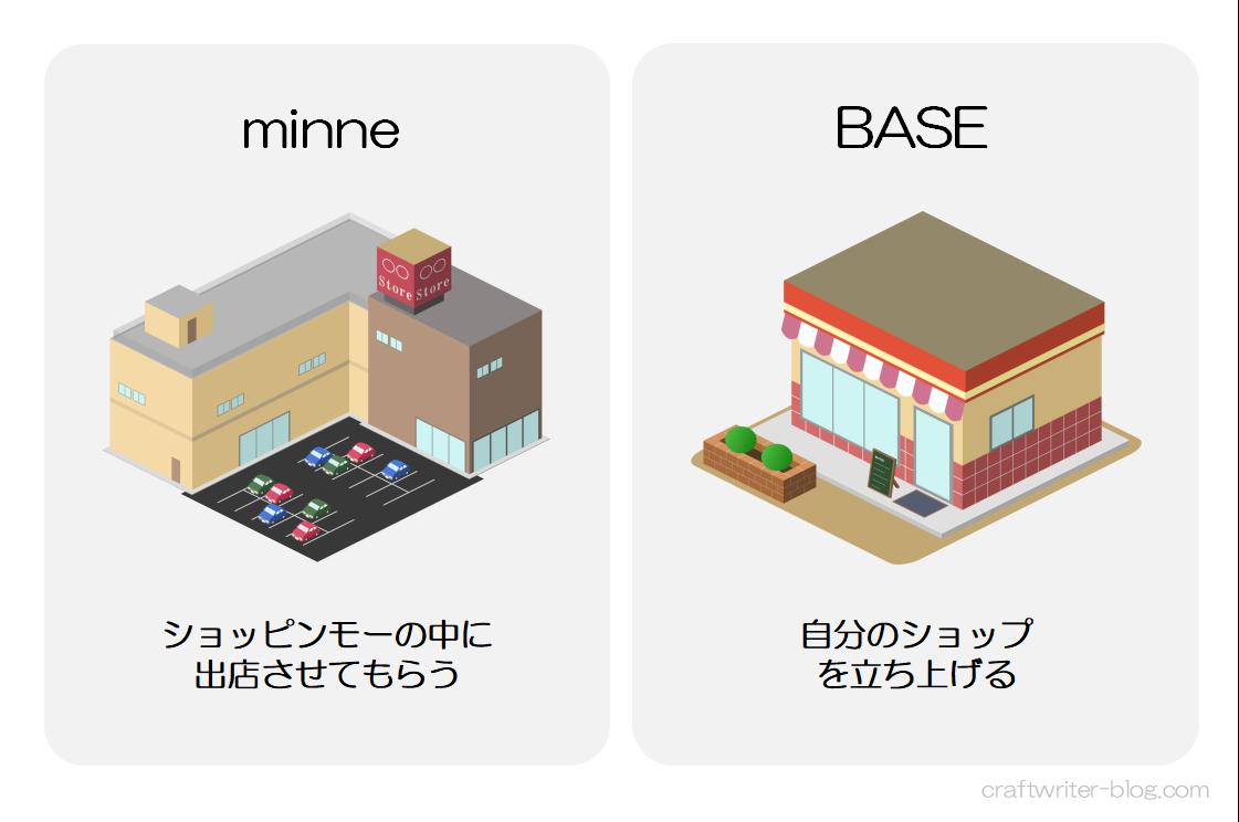 minneとBASEの違いのイメージ