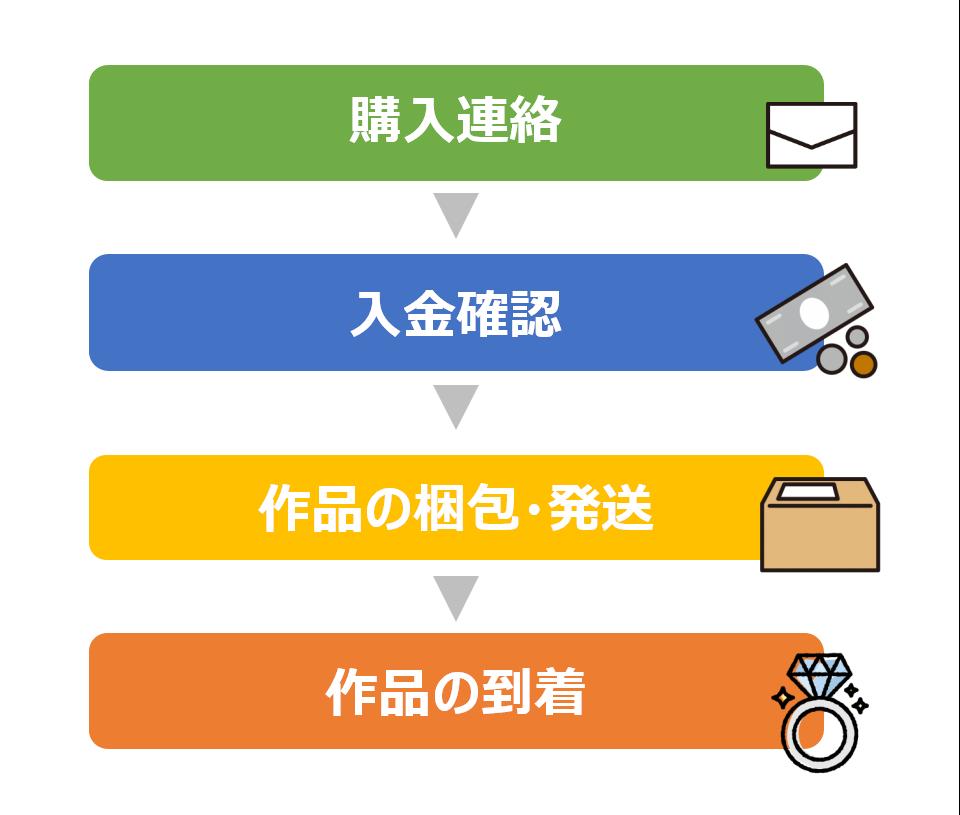 ハンドメイドマーケットの運営方法