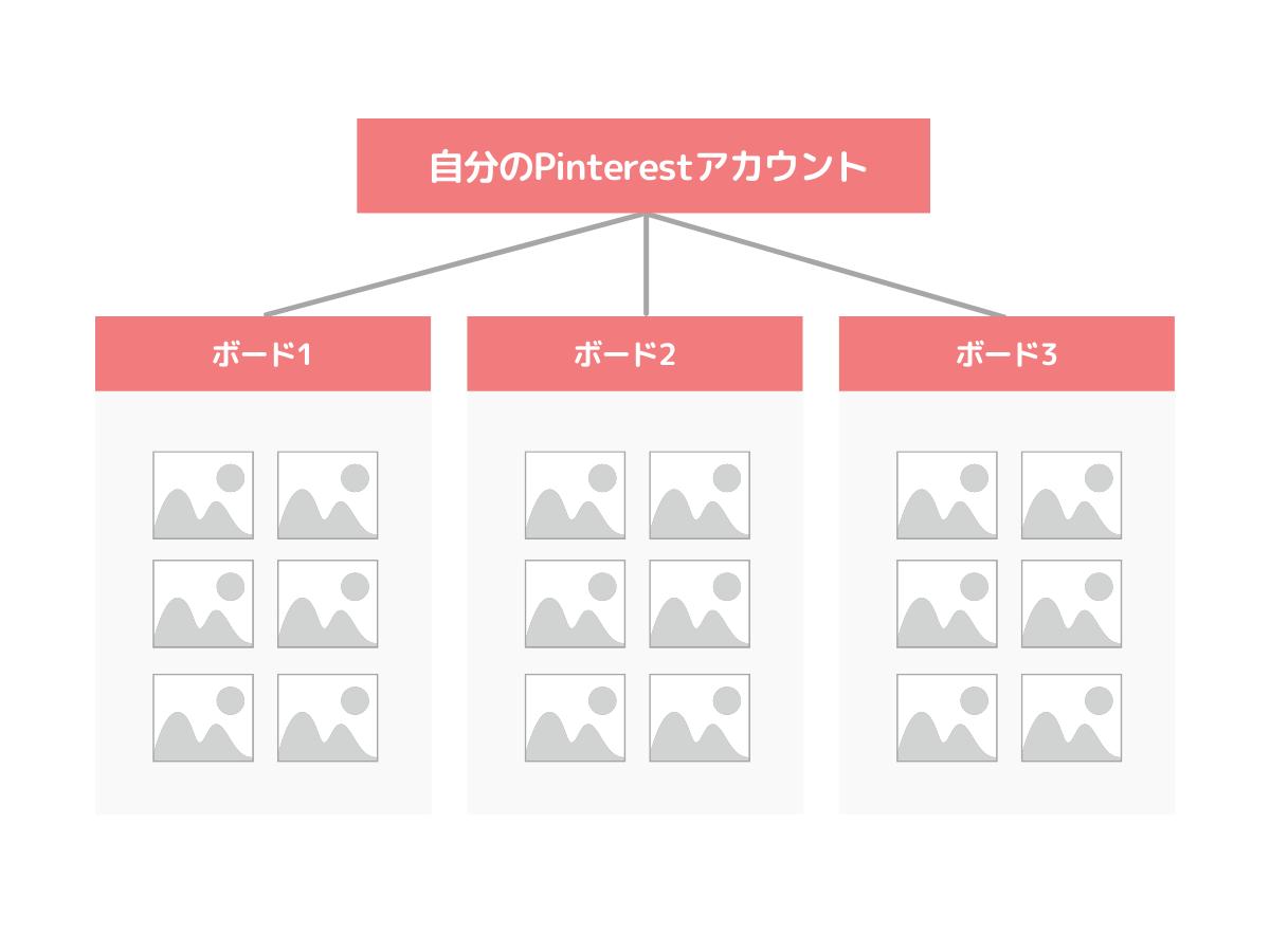 Pinterestのボードのイメージ
