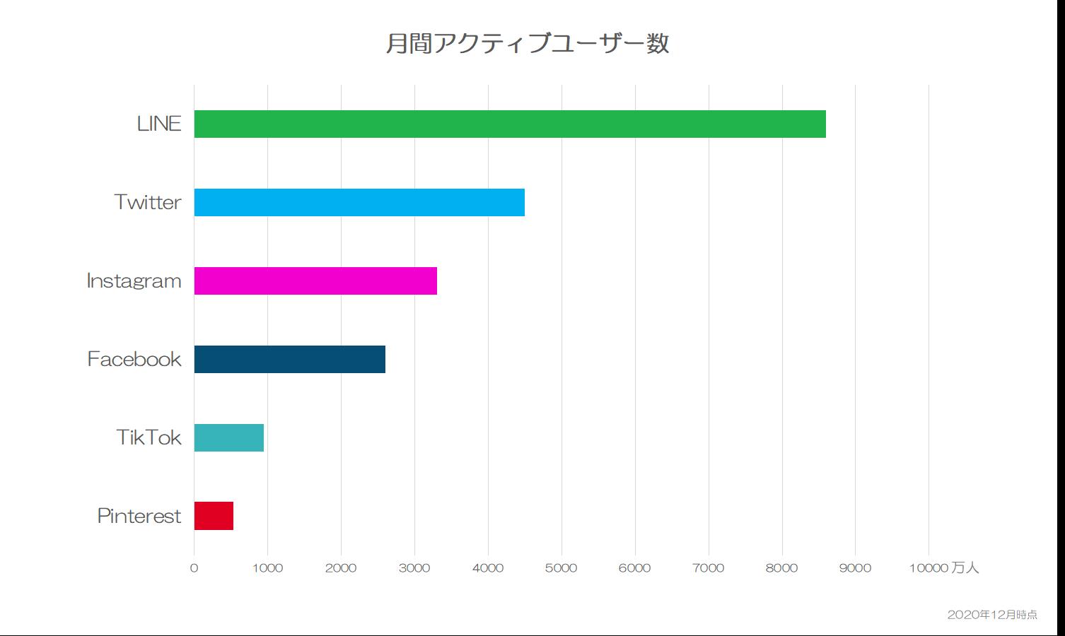 国内のSNSアクティブユーザー数のグラフ