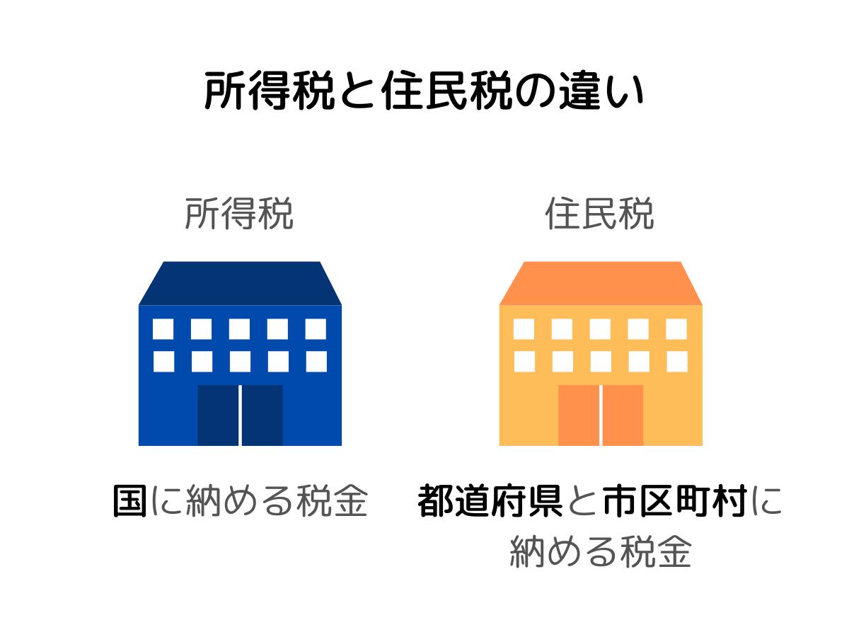 所得税と住民税の違い