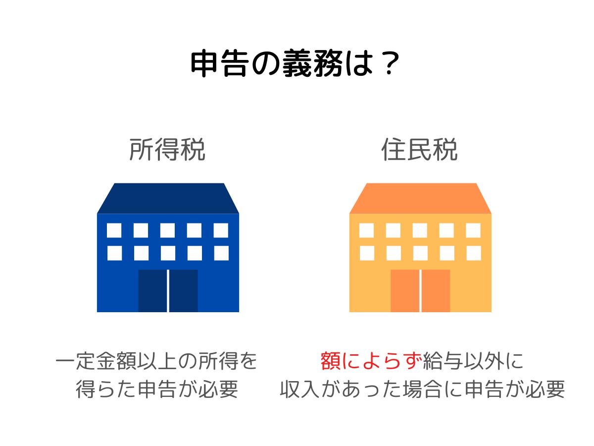 住民税の申告の義務
