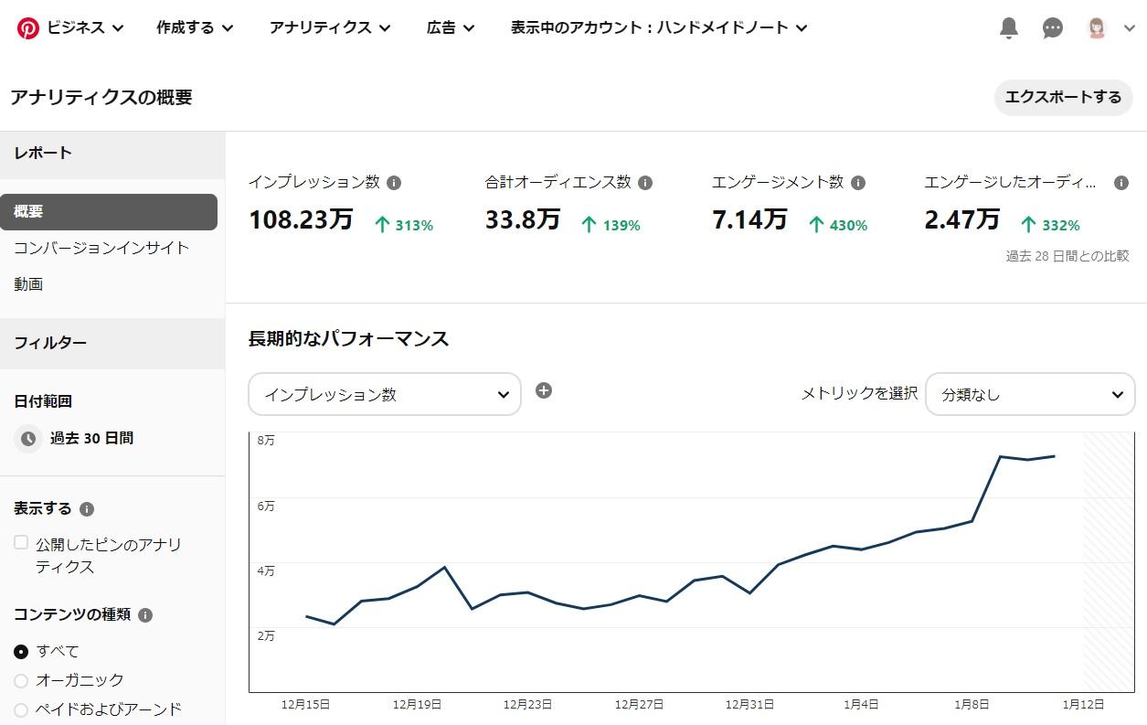 Pinterest Analyticsの管理画面
