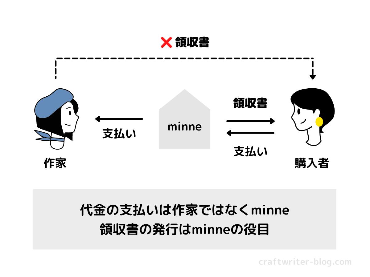 作家とminneと購入者の関係図