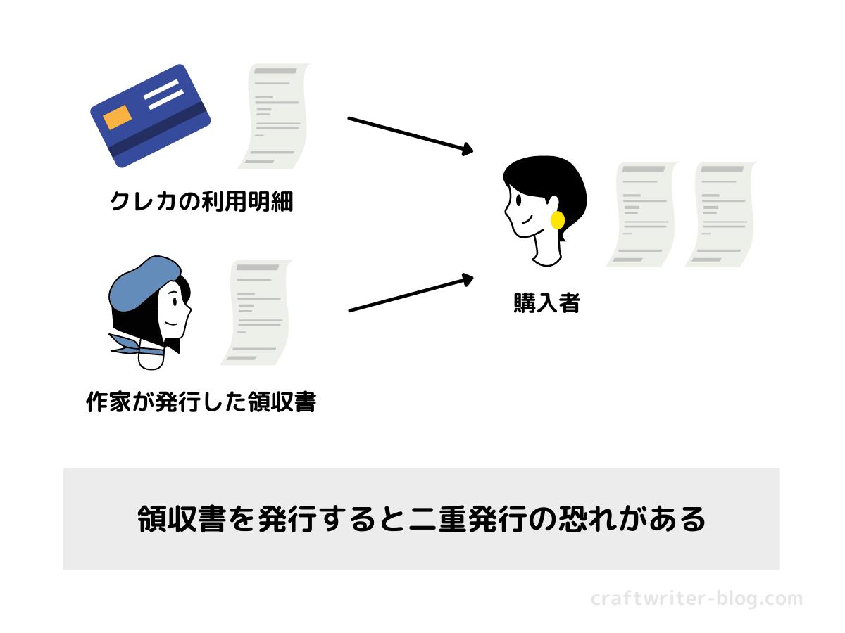 二重発行のイメージ図