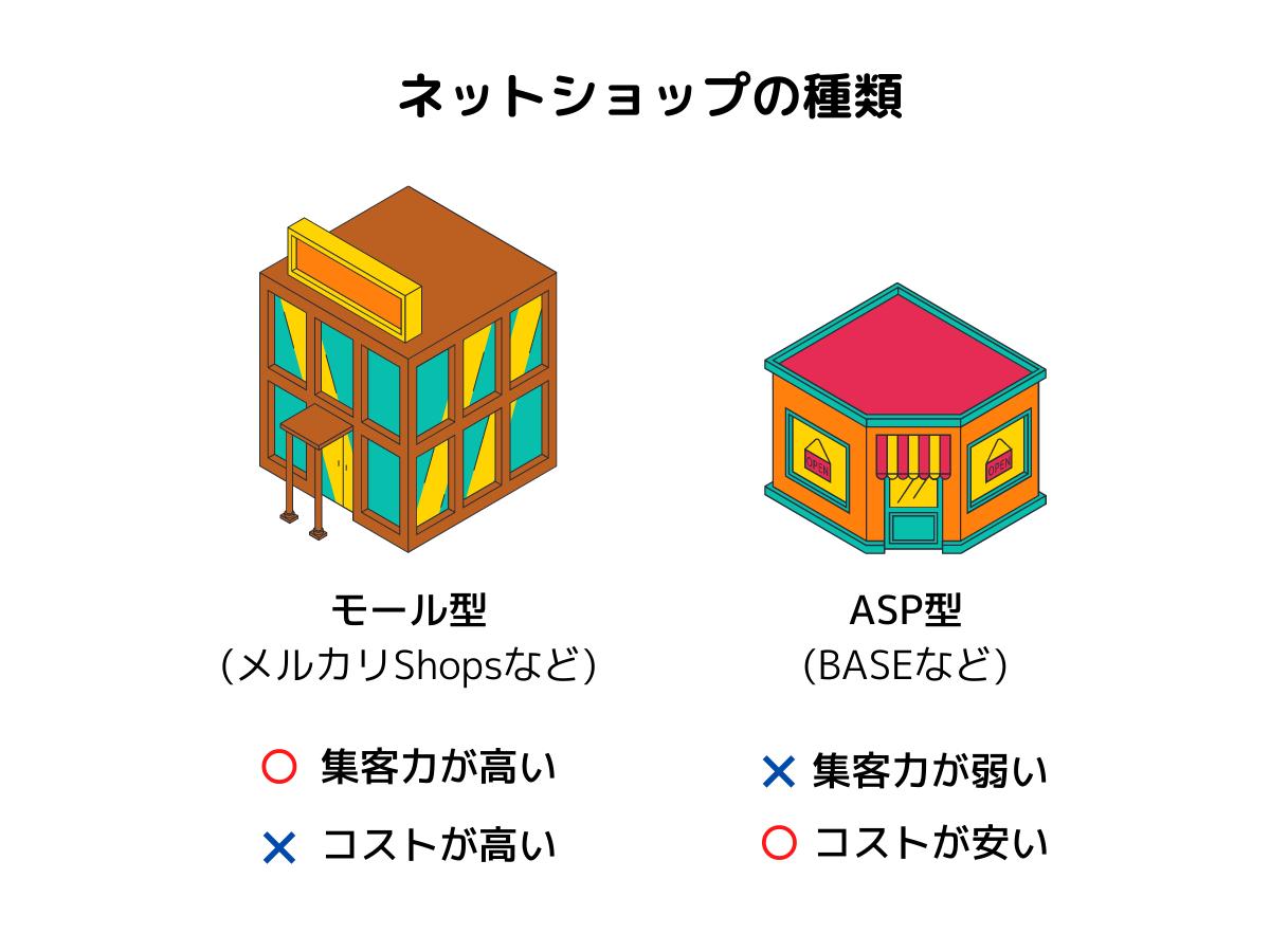 モール型とASP型の集客の違い