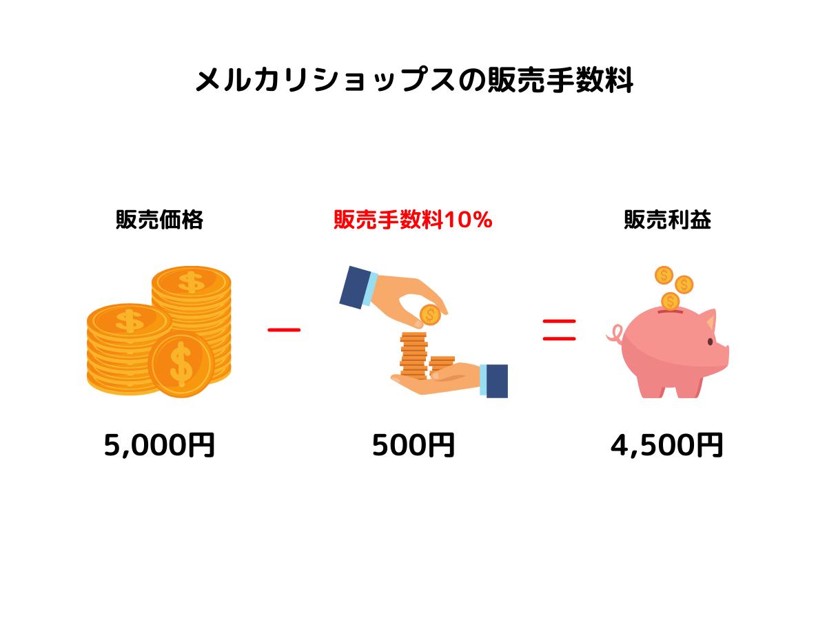 メルカリショップスの販売手数料の計算式