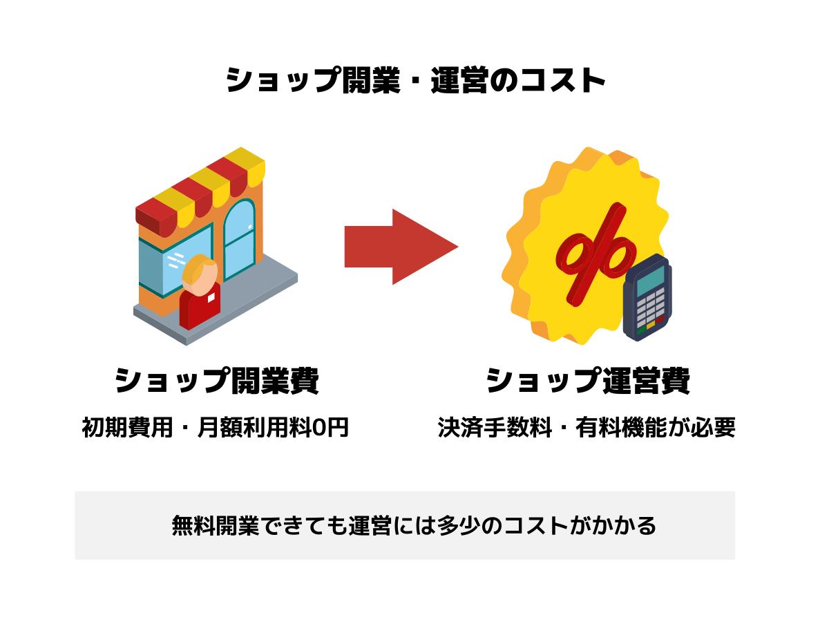 ネットショップのコスト