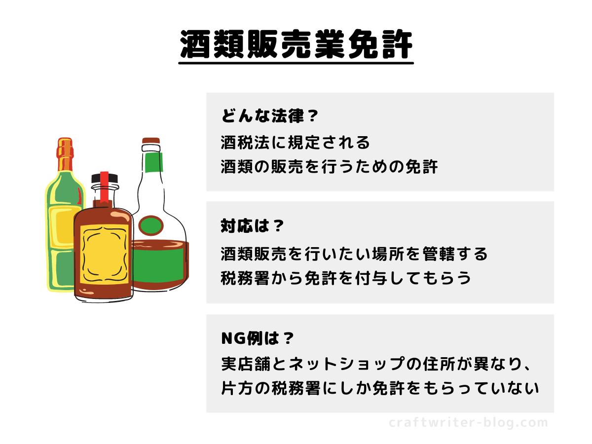 酒類販売業免許の概要