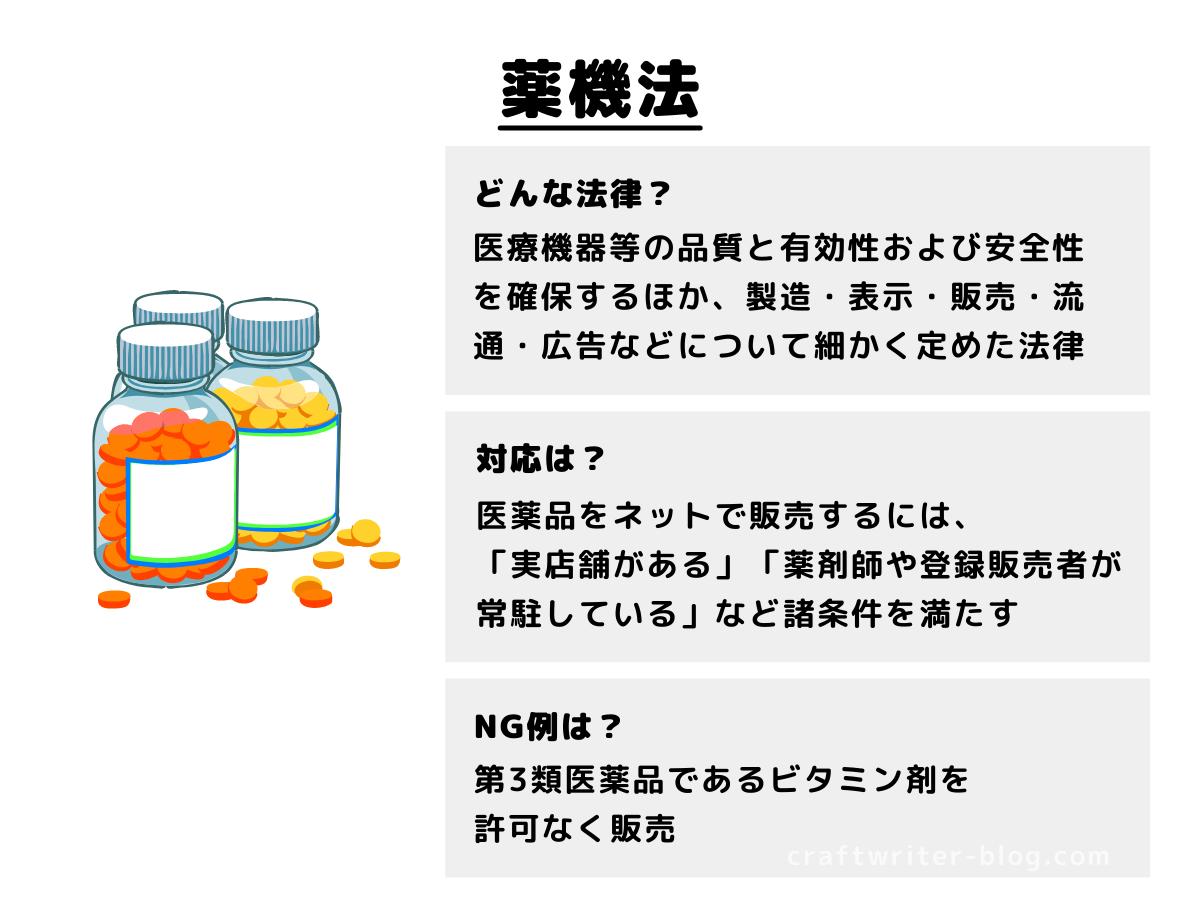薬機法の概要