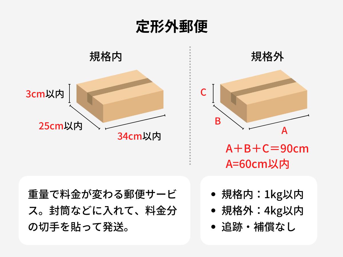 minneの定形外郵便のサイズと特徴